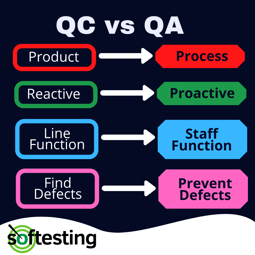 What is Quality Assurance in Project Management?